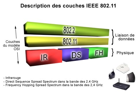 Wifi et les technologies wireless for Ieee 802 11 architecture